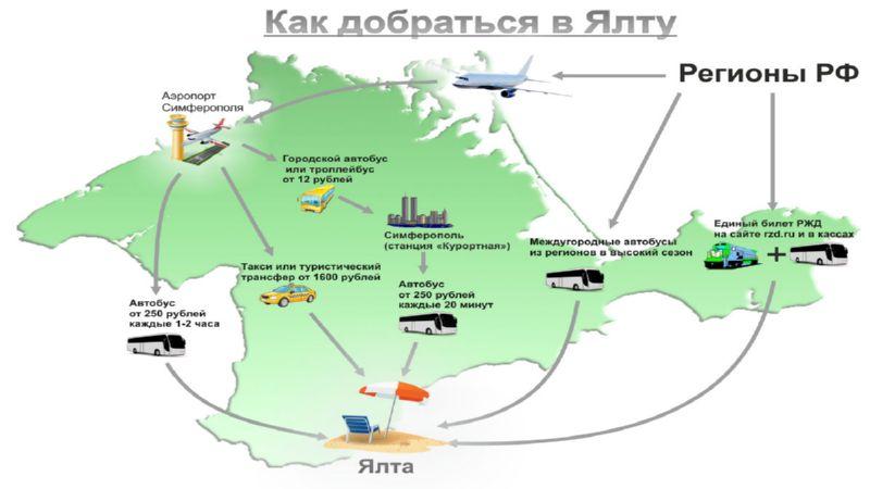 самолет Москва Ялта