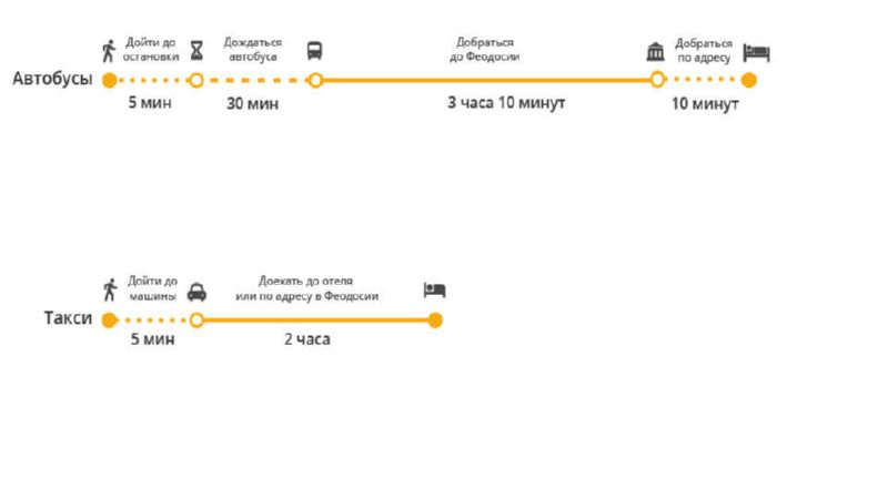 как доехать до аэропорта Симферополя из Феодосии