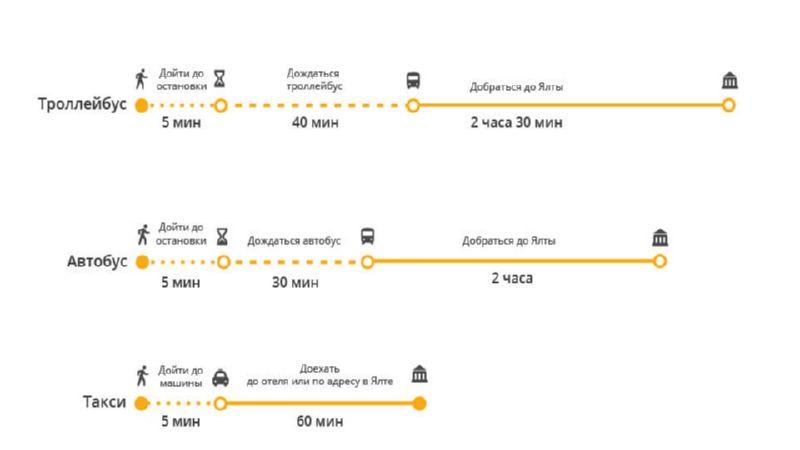 как добраться из аэропорта Симферополя в Ялту