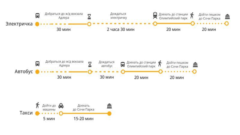как добраться из аэропорта Адлера до Сочи