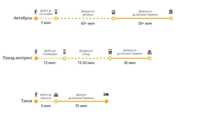 как доехать из аэропорта Рима до вокзала Термини