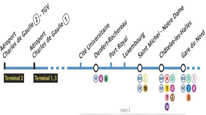 доехать до аэропорта Шарль Де Голль из центра Парижа