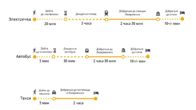 как добраться от аэропорта Сочи до Лазаревского
