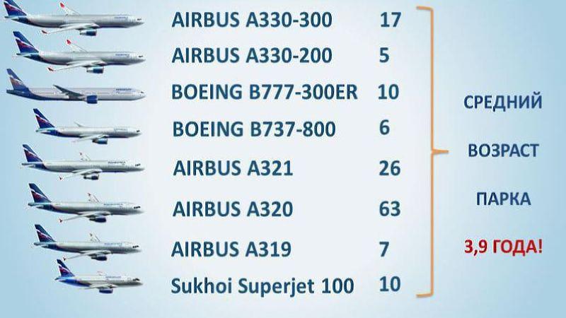 парк самолетов Аэрофлота