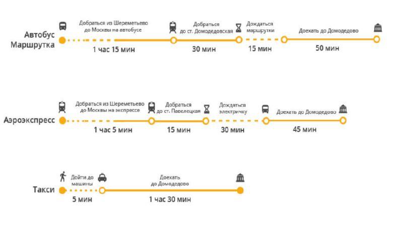 как доехать из Шереметьево до Домодедово
