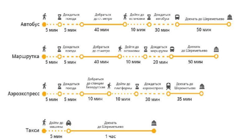 как добраться с Казанского вокзала до Шереметьево