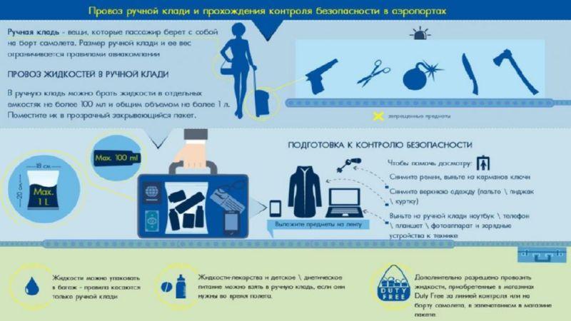правила провоза багажа в самолете Аэрофлот