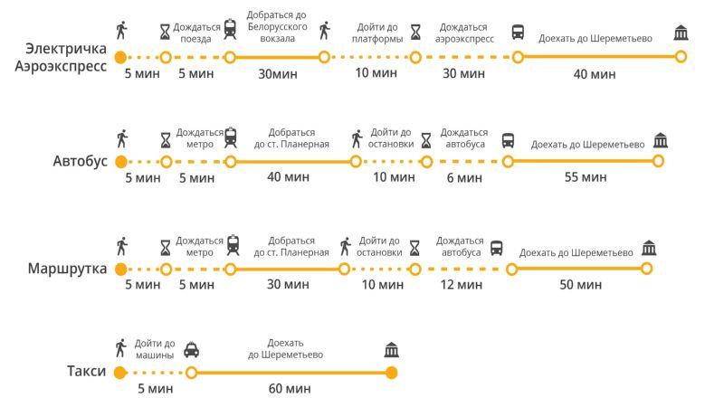 добраться с Курского вокзала до Шереметьево