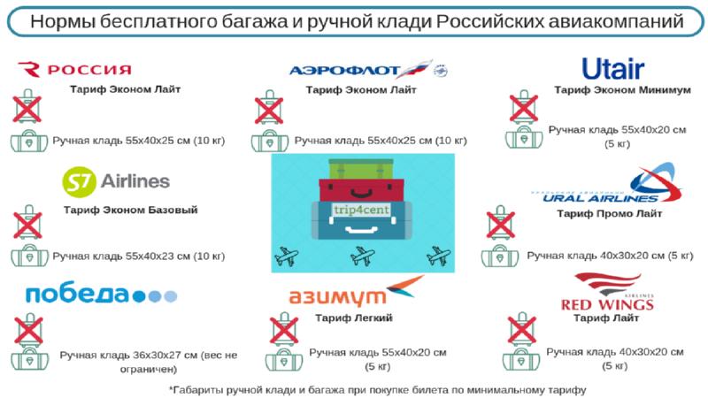 нормы провоза багажа в авиакомпании Россия